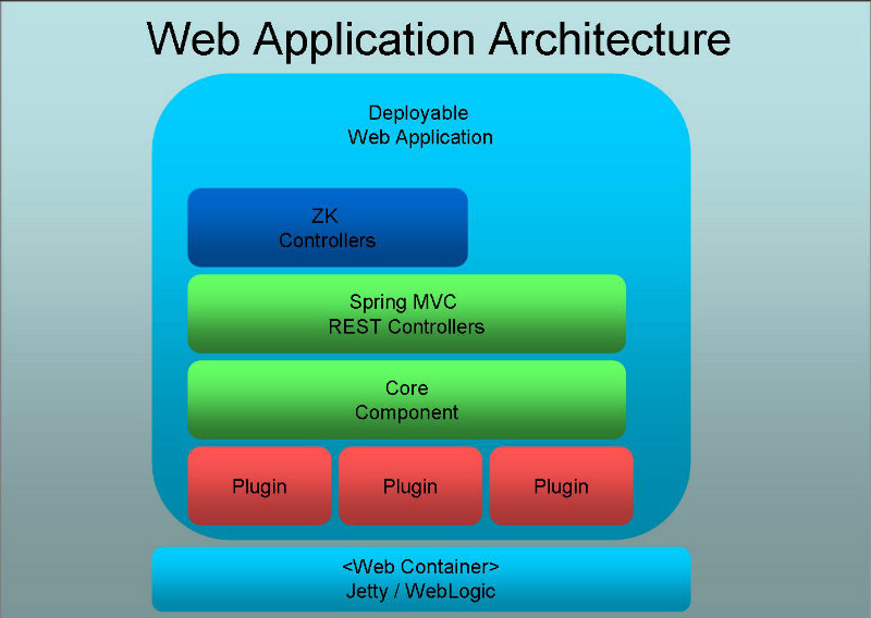 web applications architectures
